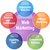 Интернет-маркетинг · бизнеса · диаграмма · иллюстрация · Бизнес-стратегия - Сток-фото © kgtoh