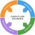 cash flow word circle concept stock photo © mybaitshop