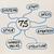 cultuur · analyse · ontwikkeling · model · vaardigheden · personeel - stockfoto © pixelsaway