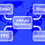 affiliate marketing map shows email blog ppc and advertising stock photo © stuartmiles