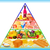 Food pyramid.  stock photo © yurkina